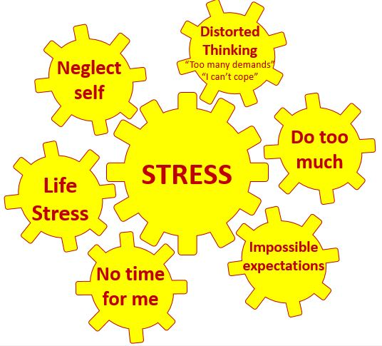 Vicious cogs of stress (example)