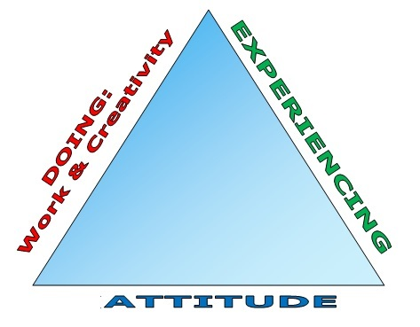 Frankl's Meaning Triangle:  Creativity, Experience, Attitude