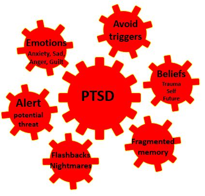 Vicious Cogs of PTSD