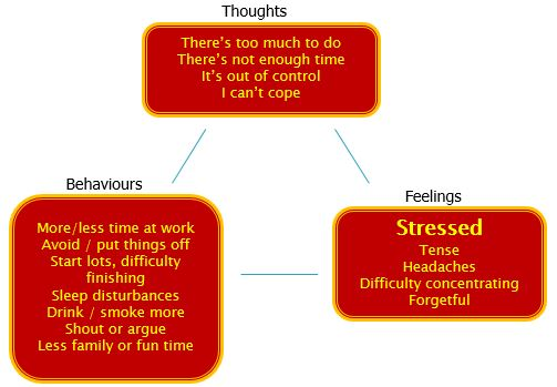Vicious Cycle of Stress